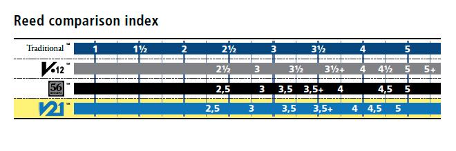 Reed comparison index Vandoren Klarinett