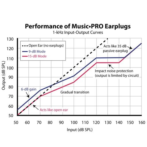 Prestasjoner Music Pro
