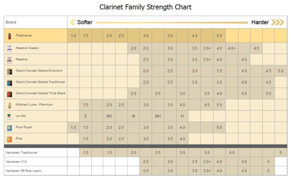 clarinet family reed strength comparison chart