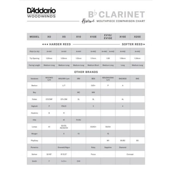 D'ddario Bb-klarinett munnstykker